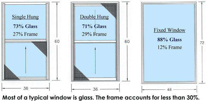Most of a window is glass